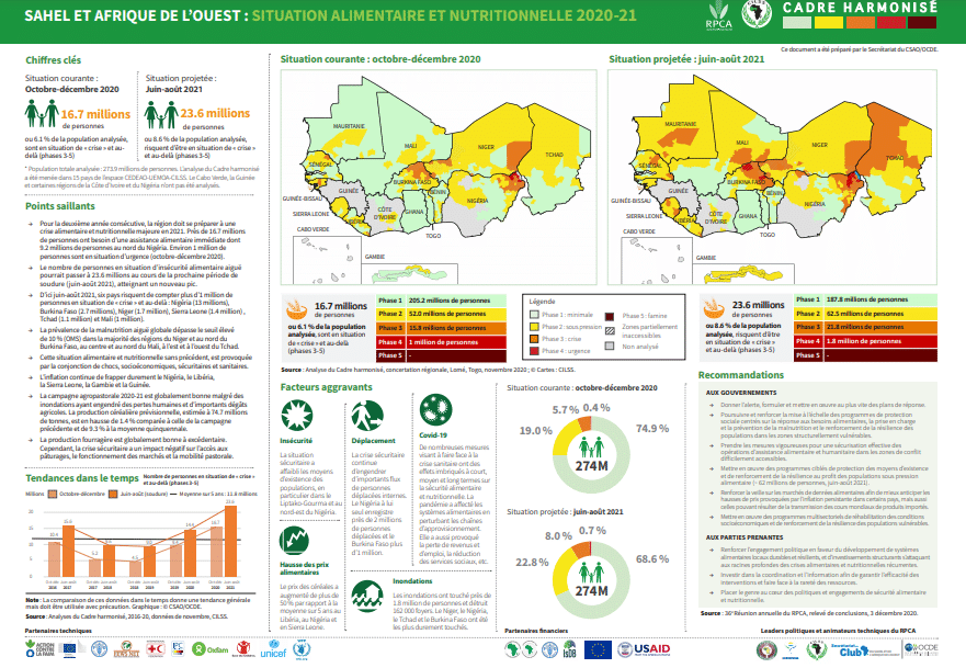 Sahel et Afrique de l'Ouest : situation alimentaire et nutritionnelle 2020-2021