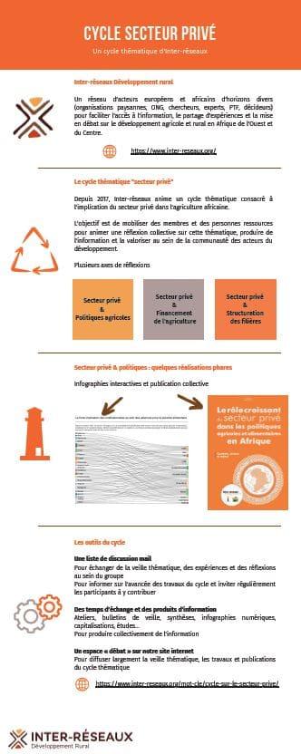 """Cycle """"secteur privé"""" - Une infographie récapitulative"""