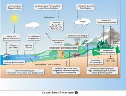 """Module de formation """"Agriculture et changements climatiques"""