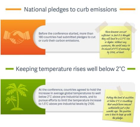 Infographic: The COP21 decisions at a glance