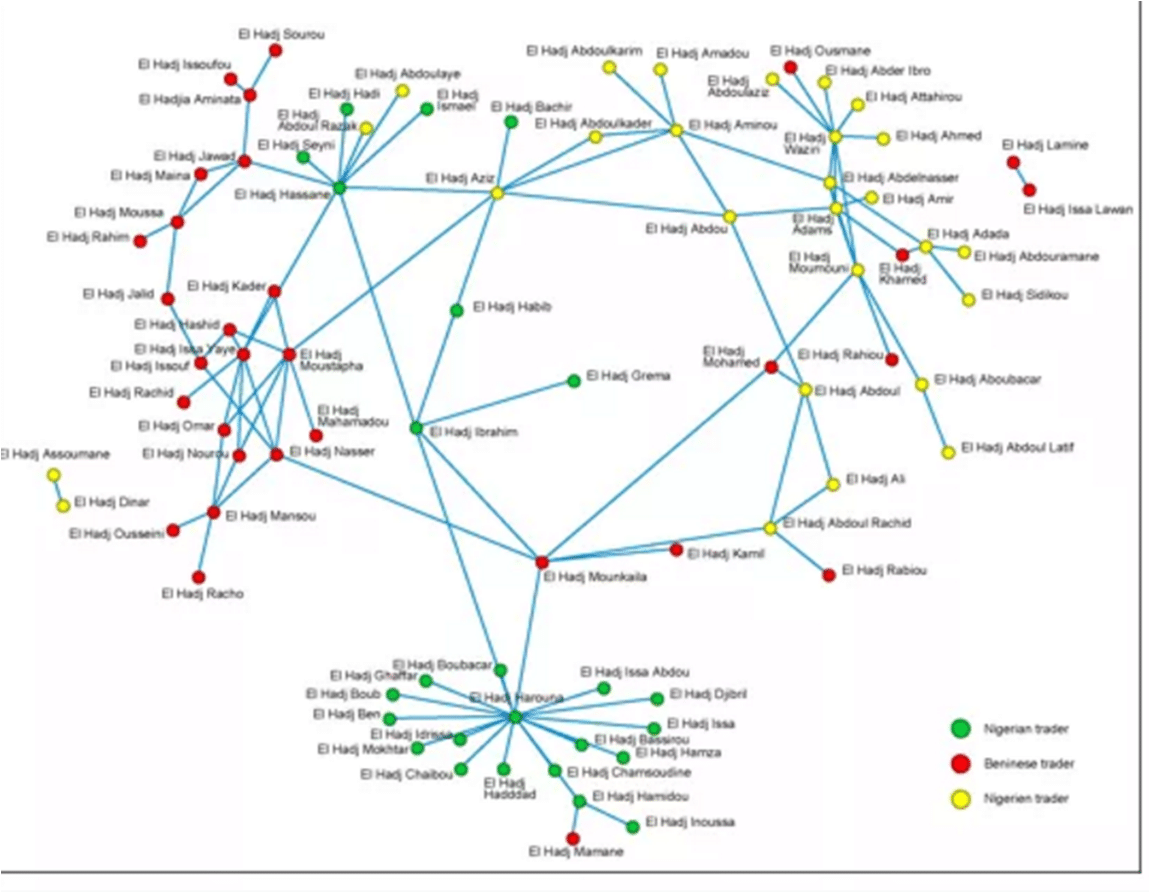 Mapping West African trade networks
