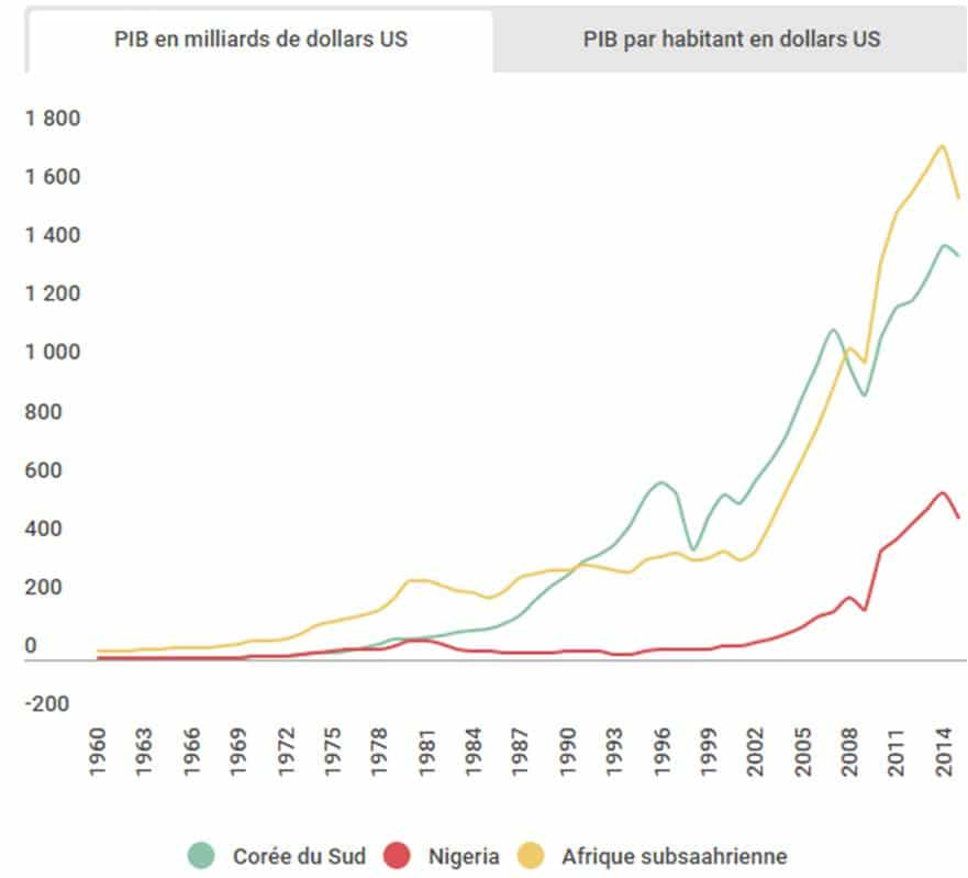 Corée du Sud : quelles leçons pour les économies africaines ?
