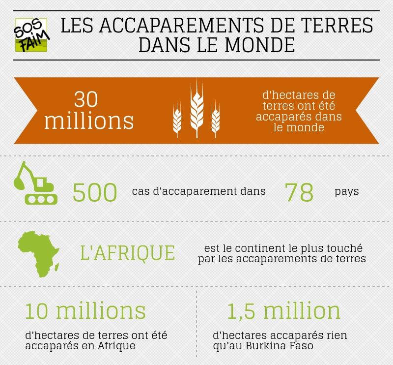 « En Afrique, 10 millions d'hectares de terres ont été accaparés au cours de la dernière décennie » pour pallier à cela, SOS Faim Belgique informe les paysans sur leurs droits