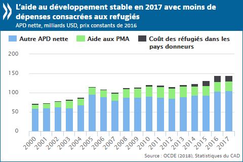 OCDE: L'aide au développement reste stable et les apports aux pays les plus pauvres augmentent en 2017