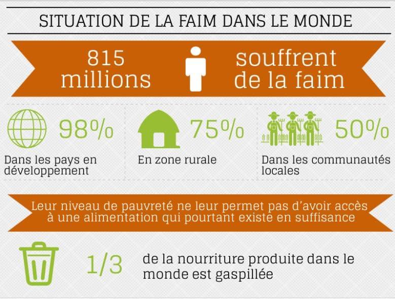 Journée mondiale contre la faim : pour relever le défi de la faim, SOS Faim mise sur une agriculture familiale durable