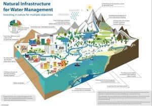 Documents sur le projet WISE-UP : Combiner infrastructures construites et naturelles pour l'adaptation au changement climatique