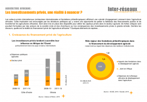 Infographies : Les investissements privés