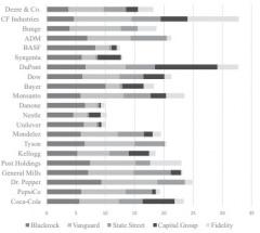 Article : Analyse des investissements de capitaux financiers dans les firmes de l'agrobusiness