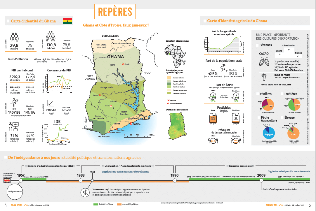 Repères - Ghana et Côte d'Ivoire, faux jumeaux ?