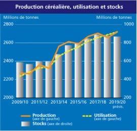 Indice FAO des prix des produits alimentaires:  un recul en février