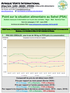 BULLETIN: POINT SUR LA SITUATION ALIMENTAIRE AU SAHEL (PSA) - MARS 2020