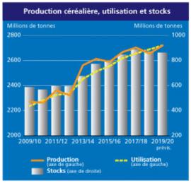 Article : Recul de l'Indice FAO des prix des produits alimentaires en Mars 2020
