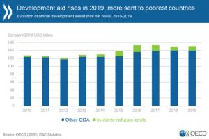 Article : Augmentation de l'aide publique au développement par l'OCDE et les pays donateurs