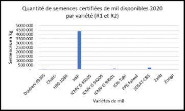 Note: Variétés améliorées de mil au Niger