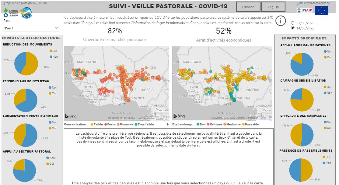 Suivi-veille : Mesure des impacts économiques du Covid-19 sur les populations pastorales