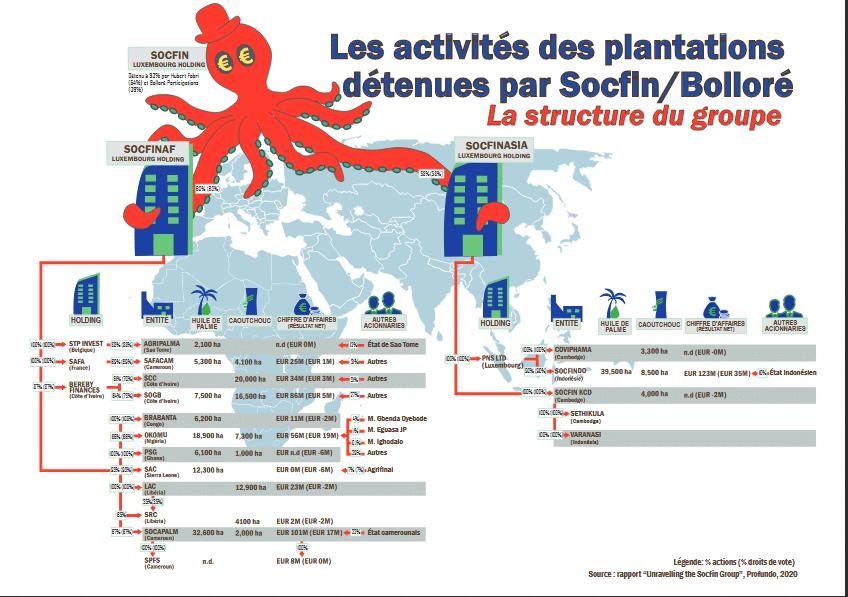 """Article - """"Business as usual"""" chez Socfin et Bolloré"""