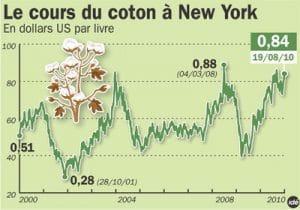 Les producteurs africains de coton profitent de l'envolée des cours