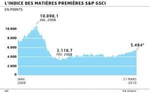 Présidence française du G20 « agricole » - Huit recommandations pour atténuer la volatilité des marchés
