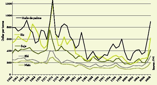 Prix de denrées agricoles en dollar constant (base an 2000)