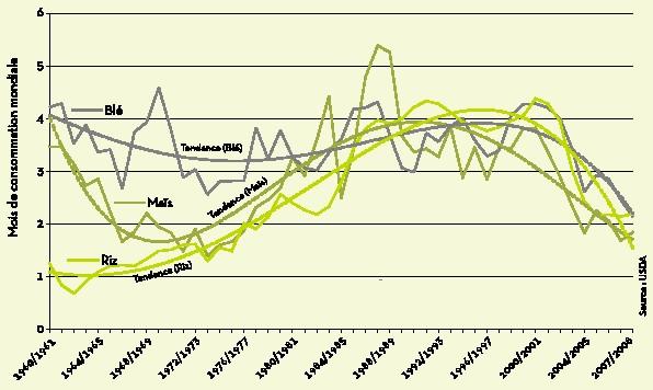 Stocks mondiaux de céréales en début de récolte (campagne 1960/1961-2007/2008), avec tendances