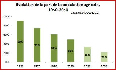 Population agricole